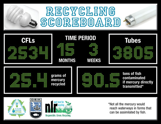 Mercury Recycling Scoreboard - Jan 2016